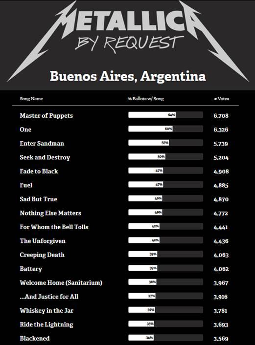 Metallica Request Arg 29